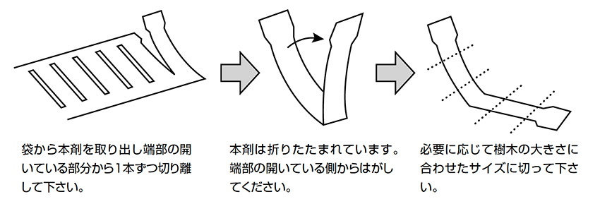 バイオリサの使用方法